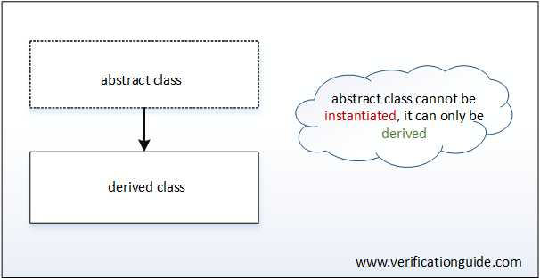 Abstract Class SystemVerilog