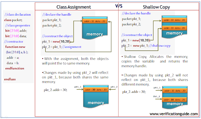 assignment vs shallow copy