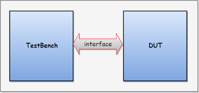 SystemVerilog Interface example