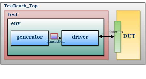 SystemVerilog simple TestBench block diagram