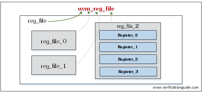 UVM Register File