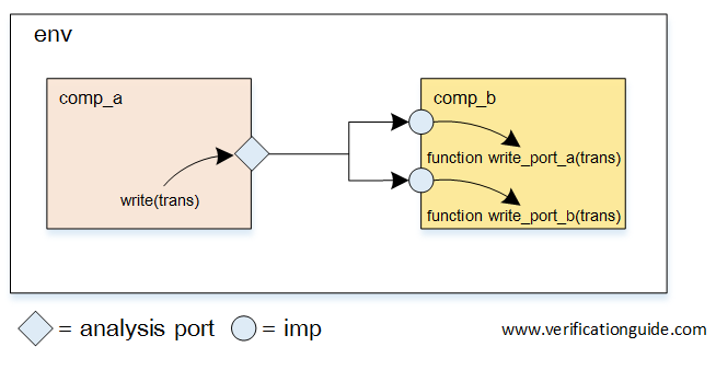 Analysis Port Multi Imp port