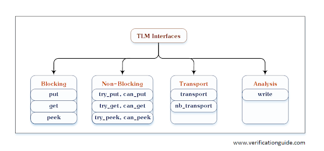 TLM Interfaces